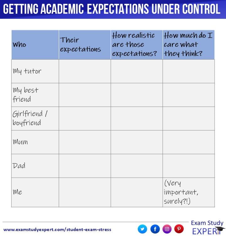 Table to identify whose expectations matter to you, and whether those expectations are realistic