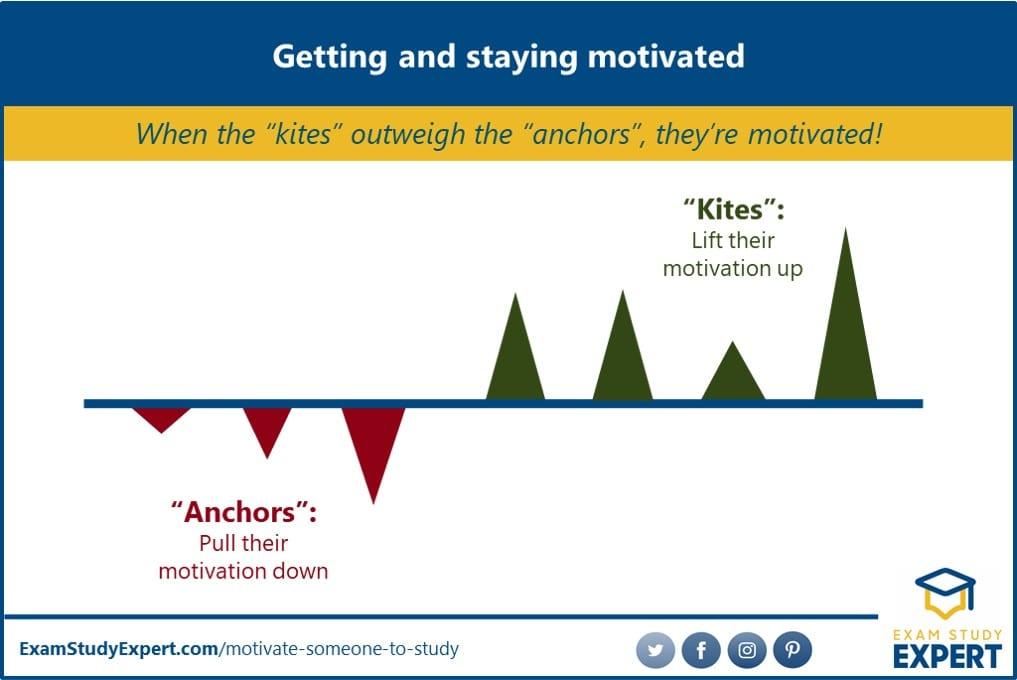 Factors influencing study motivation