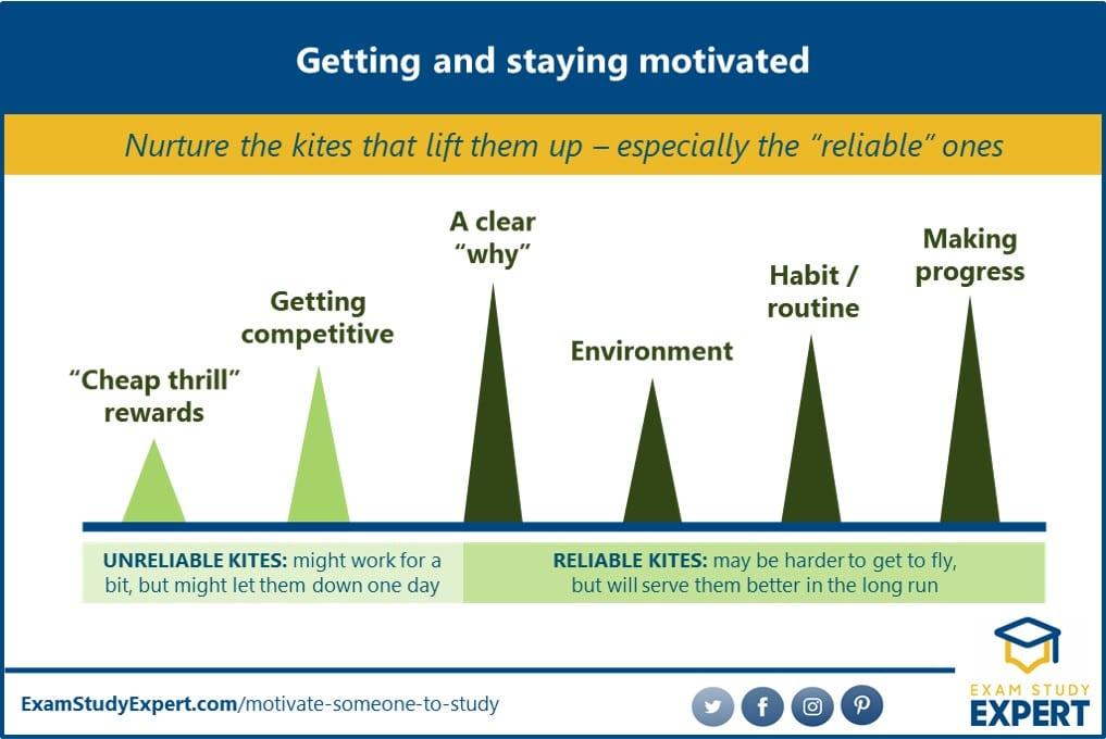 Factors lifting up motivation