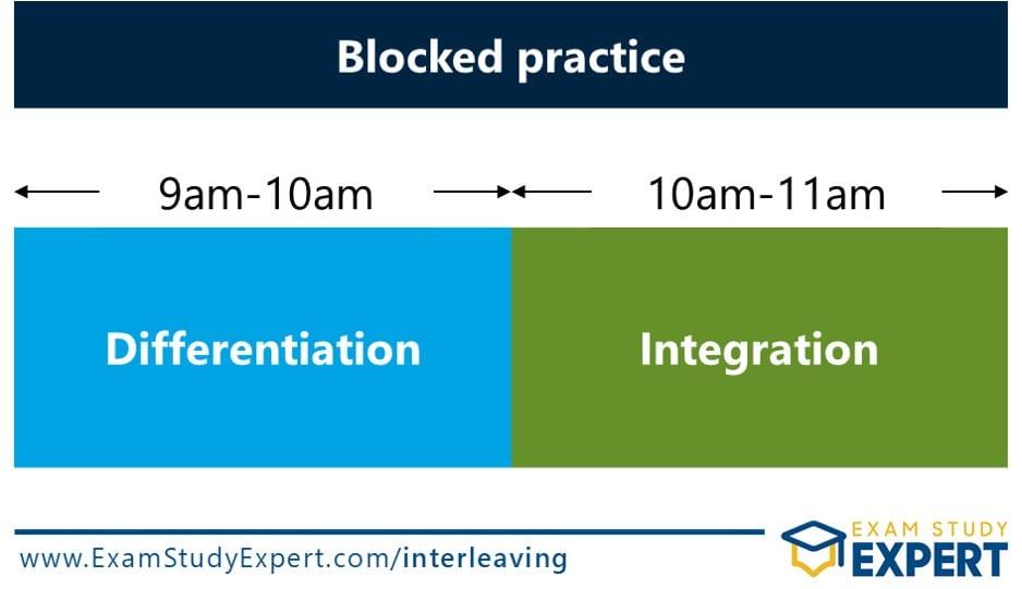 Blocked practice