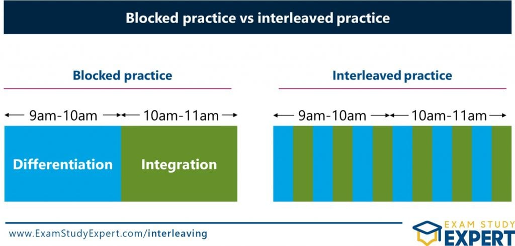 What Is Interleaving? - mix up your practice