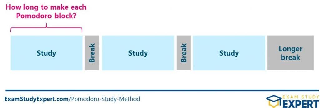 How long to make your Pomodoro study blocks
